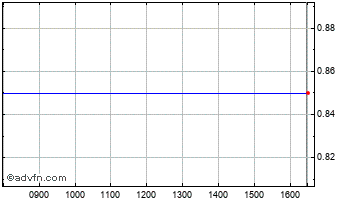 Intraday Sofia Prop Chart