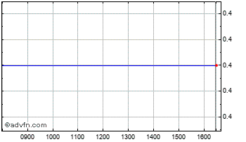 Intraday Sphere Medical Chart