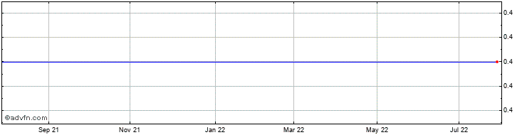 1 Year Sirius Petroleum Share Price Chart