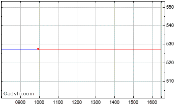 Intraday Solid State Chart