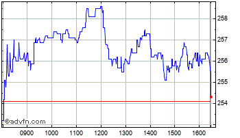 Intraday SSP Group Chart