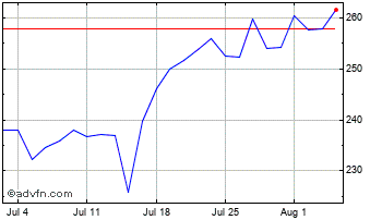 1 Month SSP Group Chart
