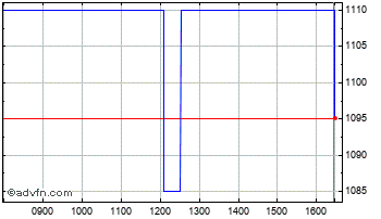 Intraday Scottish Oriental Chart