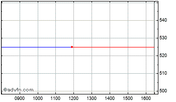 Intraday Stewart & Wight Chart