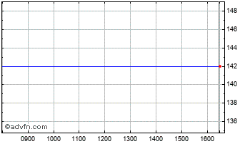 Intraday Sitka Health Fund Vct Chart