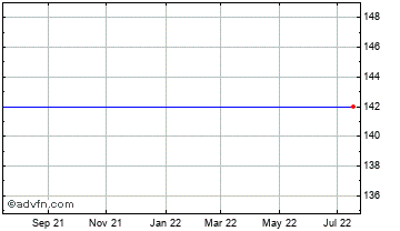 1 Year Sitka Health Fund Vct Chart