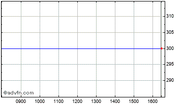 Intraday Sthree Chart