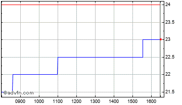 Intraday Stm Grp. Chart