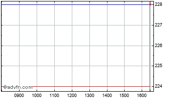 Intraday Securities Trust of Scotland Chart