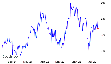 1 Year Securities Trust of Scotland Chart