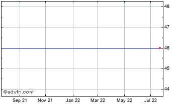 1 Year Spark Vct 3 Chart