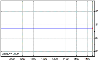 Intraday Spark Vct Chart