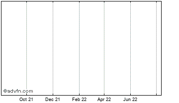 1 Year Six Cont. Chart