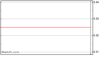 Intraday Speymill Chart