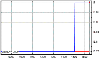 Intraday Symphony Environmental Chart
