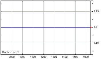 Intraday Tadpole Chart