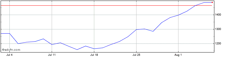 1 Month TBCG  Share Price Chart
