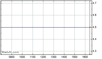 Intraday Tricorn Chart
