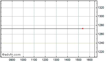 Intraday Telecity Chart