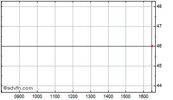 Intraday Test Stock 23 Chart