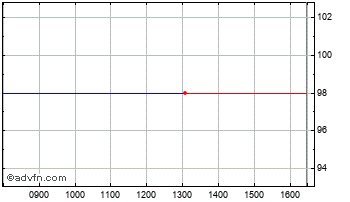 Intraday Test Stock 25 Chart