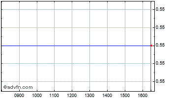 Intraday Tersus Energy Chart