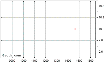 Intraday Test Stock 0 Chart