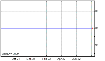 1 Year Test Stock 3 Chart
