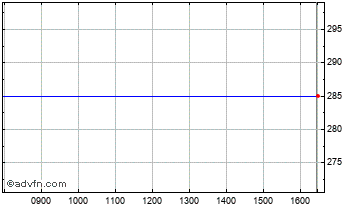 Intraday Touchstone Chart