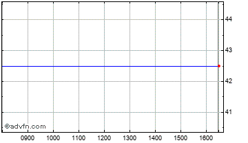 Intraday Tellings Golden Miller Chart