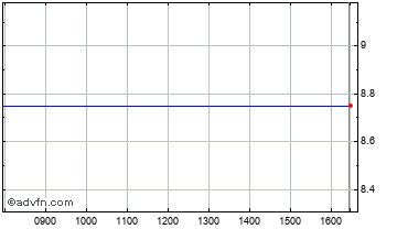 Intraday Thirdforce Chart