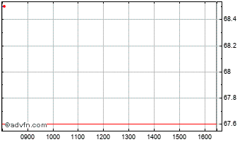 Intraday Terrace Hill Chart