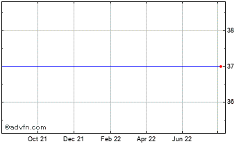 1 Year Thomson Intermedia Chart