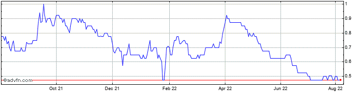 1 Year Thor Mining Share Price Chart