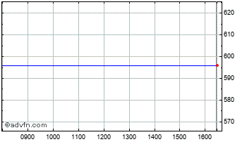 Intraday Telent Chart