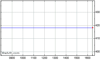 Intraday Tullett Prebon Chart