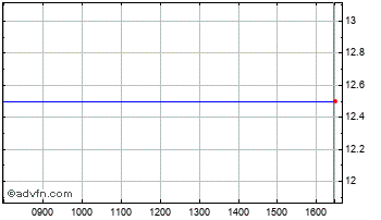 Intraday Timan Chart