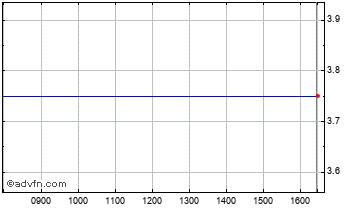 Intraday Tangent Communications Chart