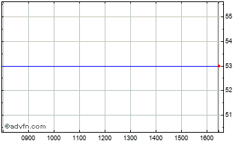 Intraday Teleset Net Chart