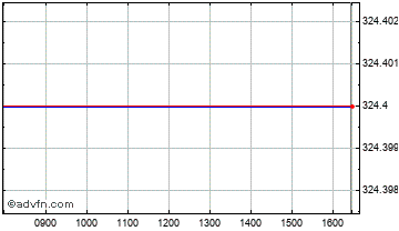 Intraday Tomkins Plc Chart