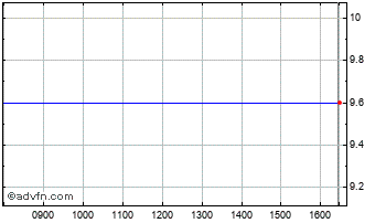 Intraday Mwtops Usd Chart