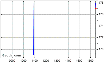 Intraday Town Centre Chart