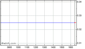 Intraday Triple Plate Junction Chart
