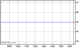 Intraday Triple Point B Chart