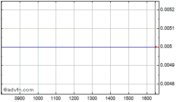 Intraday Peoples Op Chart