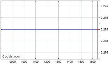 Intraday Tricor Chart