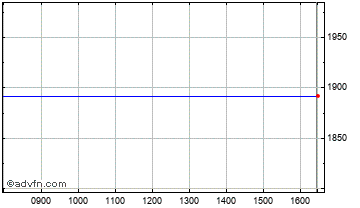 Intraday Thomson Reuters Chart