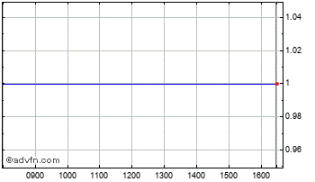 Intraday Thames Riv. C$ Chart