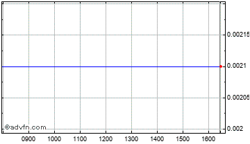 Intraday Treveria Chart