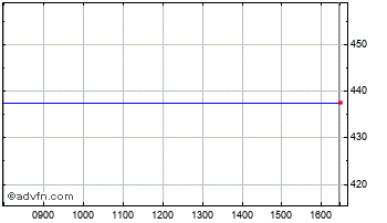 Intraday TUI Travel Chart